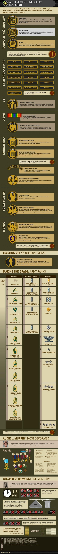 Army Achievements